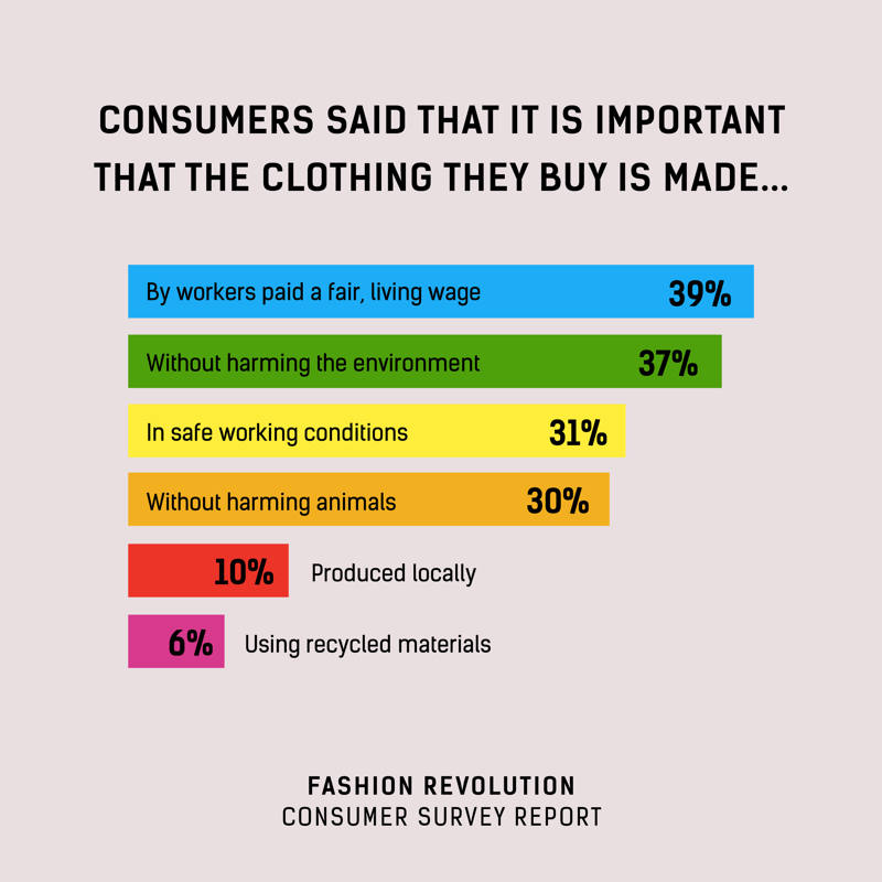 fashion revolution, consumer survey about sustainable fashion, sustainable fashion, fashion environmental impact, fashion consumption survey, sustainable fashion survey