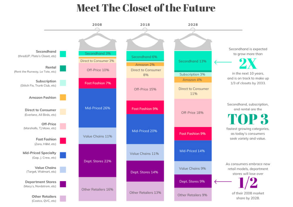 ThredUp, ThredUp's 2019 Resale Report, fashion habits, fashion consumers, second hand versus fast fashion