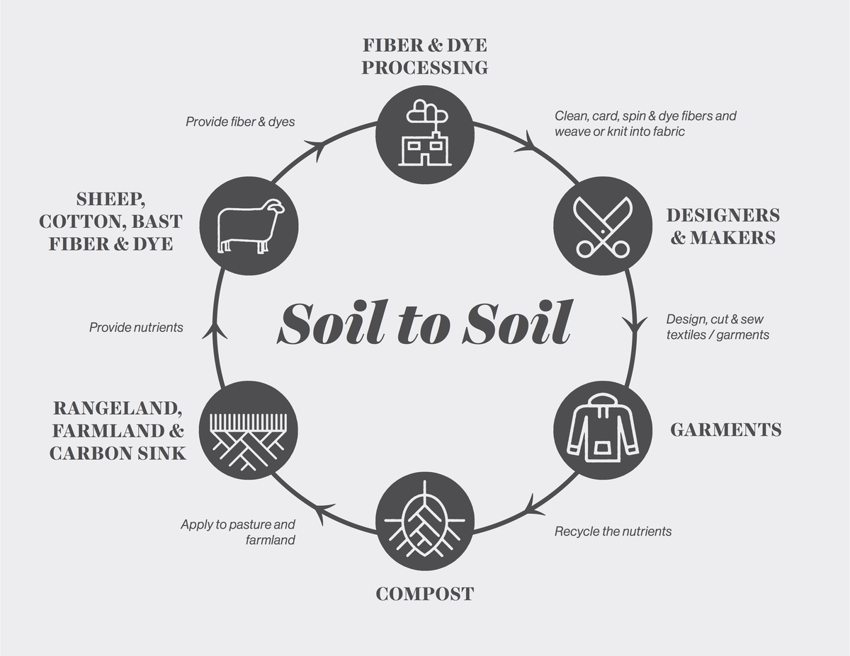 Soil health, fashion industry, regenerative agriculture, soil, soil loss, desertification, water loss, carbon dioxide, global warming, climate change, healthy soil, co2, microorganisms, bacteria, industrial agriculture, the need to grow, regenerating soil health, biodiversity, holistic management, the savory institute, allan savory, hectares, livestock, grazing, cotton, fibershed, composting, natural fibers, sustainability, sustainable fashion